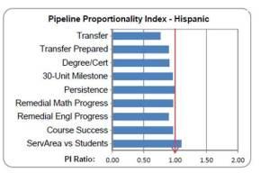 Hispanic Pipeline Proportionality Index