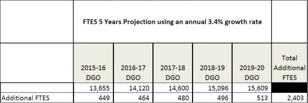 FTES Projections