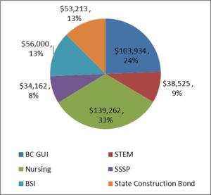 Tech Pie Chart