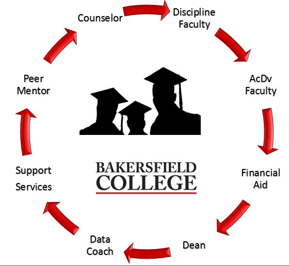 Cyclical Nature Cycle Graph of BC Students