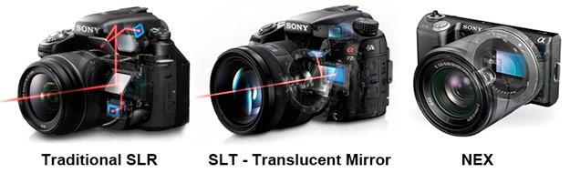 Sony SLR vs SLT vs Nex