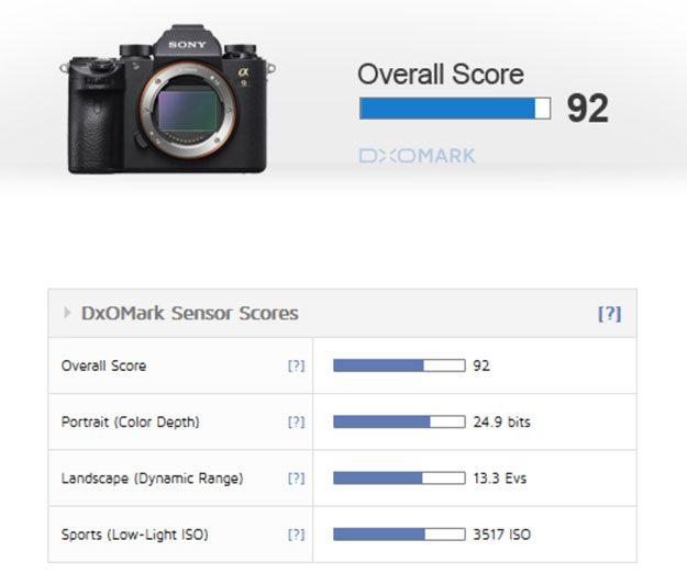 a9 DXOMark sensor score