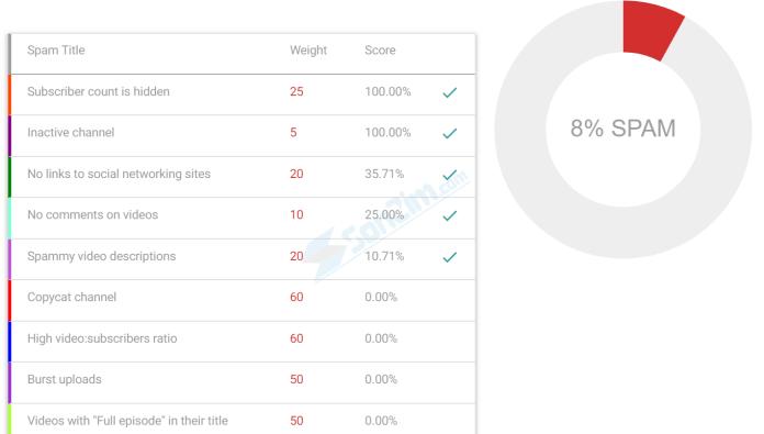 Cách kiểm tra mức độ Spam cho kênh Youtube - Kết quả