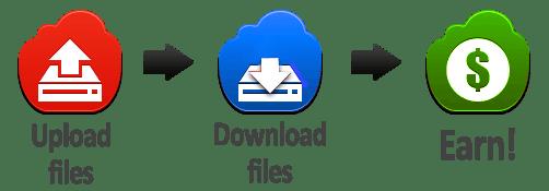 Upload File là gì?