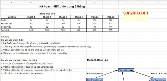 Kế hoạch SEO Jido trong 6 tháng