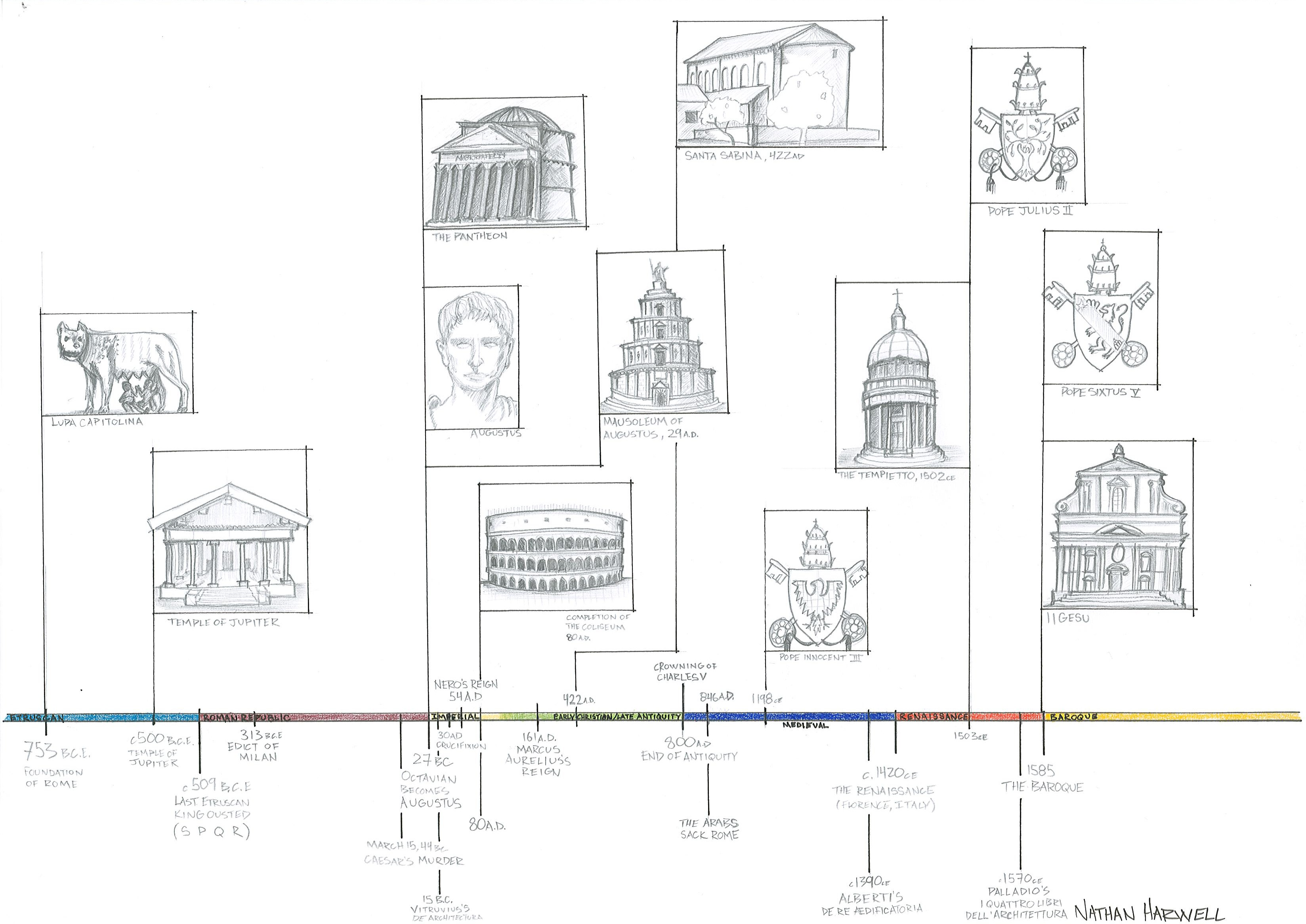 Illustrating The History Of Rome Sooners In Rome