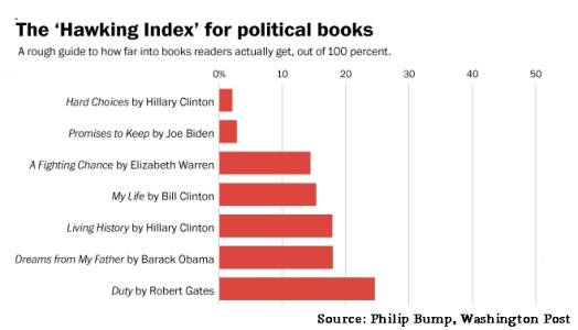 hawking index - hillary clinton book