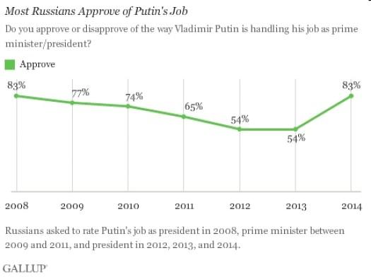 russian poll putin