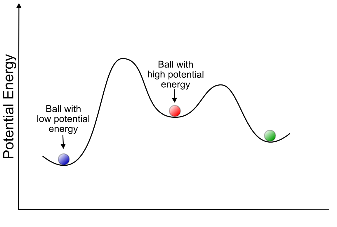 Potential Energy Thermodynamics And Kinetics