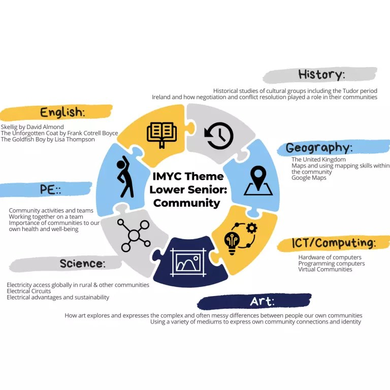 IMYC Theme Lower Senior: Community