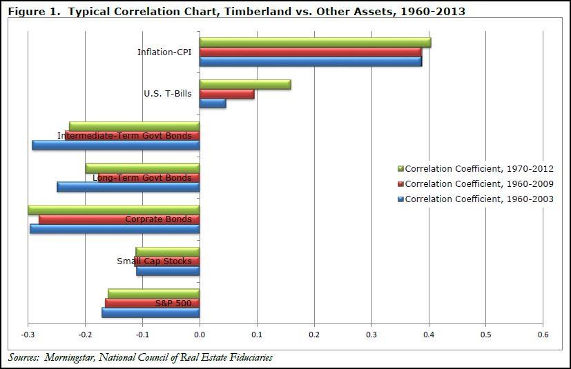 Correlation timber 2