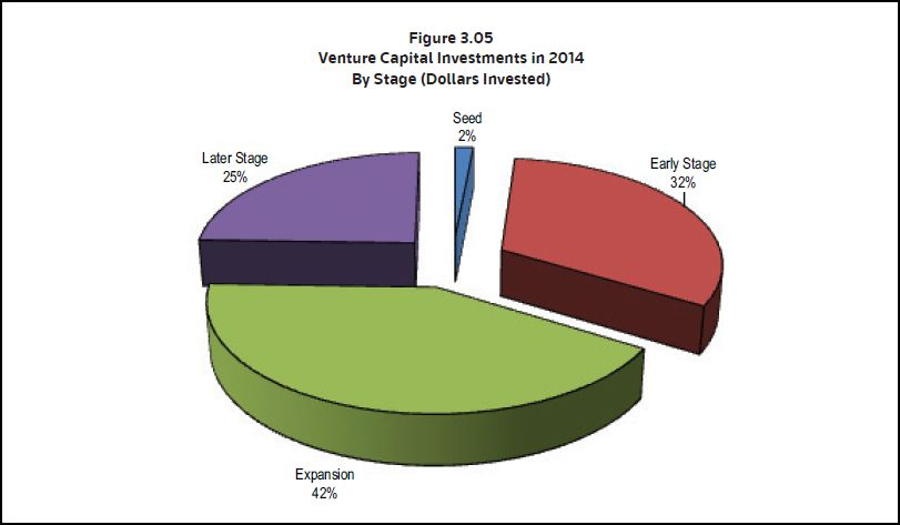 IPO VC by stage