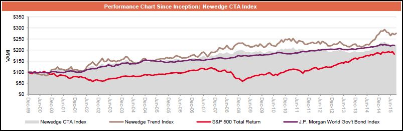 Newedge CTA Monthly performance