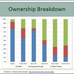 Timberland & Farmland an alternative to Real Estate