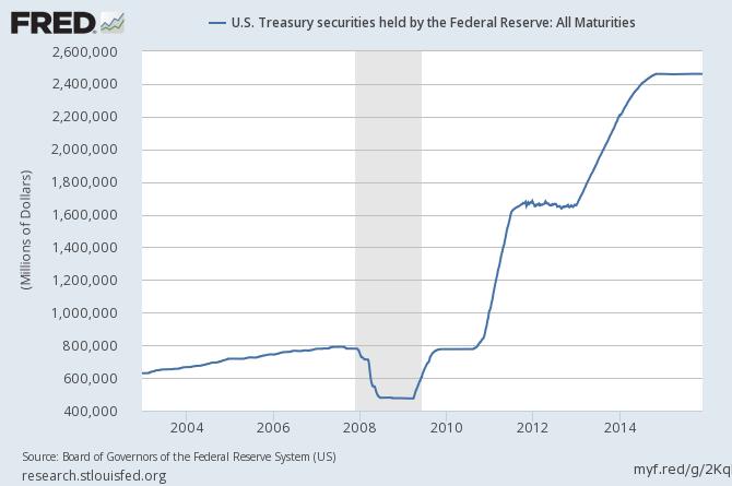 U.S. Treasury securities held by the Federal Reserve: All Maturities