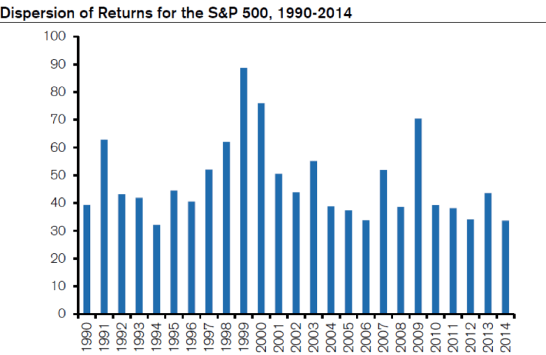 Dispersion of Returns for the S&P 500, 1990-2014