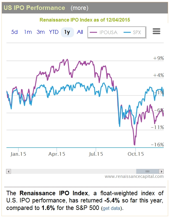 US IPO Performance