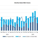 The Turn in the M&A Tide?