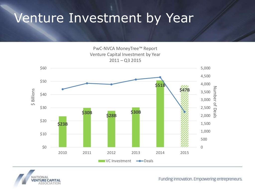 Venture Investment by Year