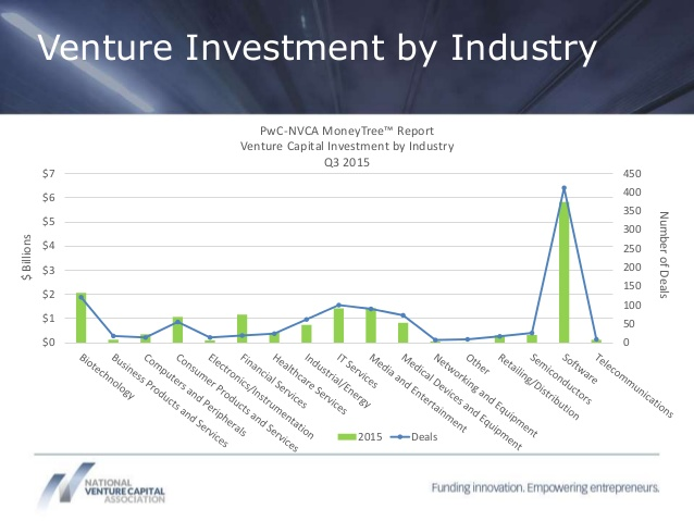 Venture Investment by Industry