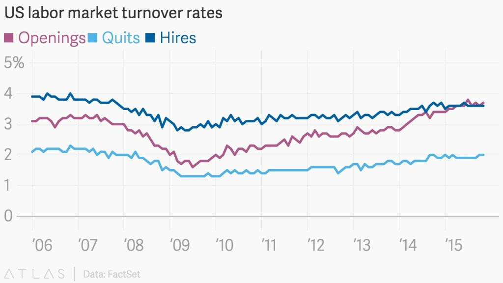U.S. Labor Market Turnover Rates