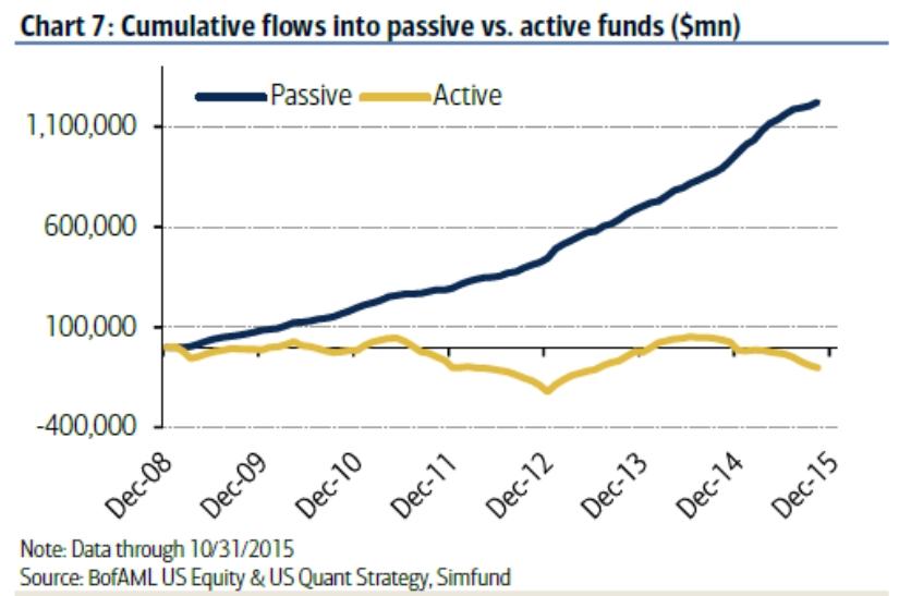 Cumulative flows into passive vs. active funds