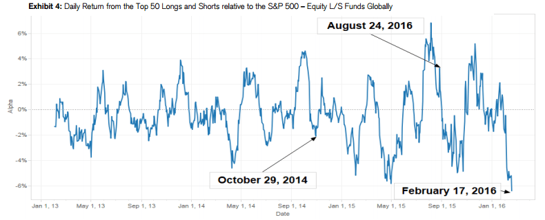 Longs and Shorts Losing Money