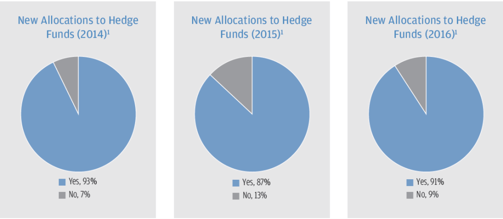 New Allocations to Hedge Funds