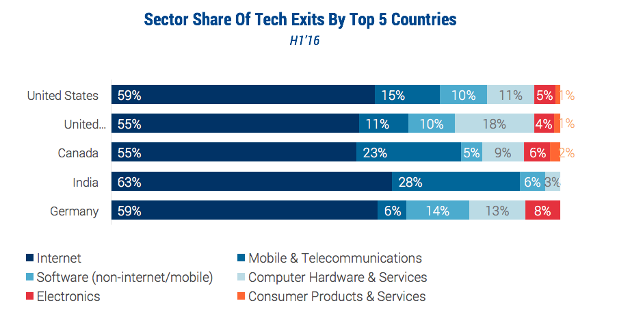 TechExits3by Country