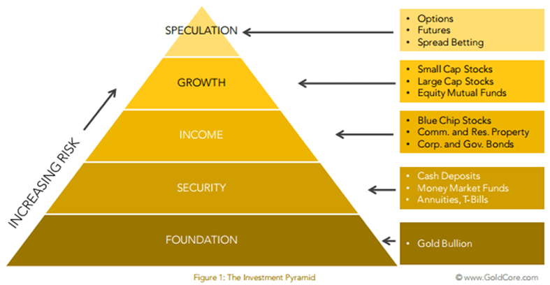 GoldCore Pyramid