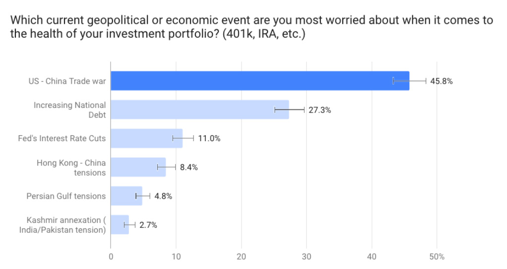 New Survey Reveals American Investors Are Twice As Worried