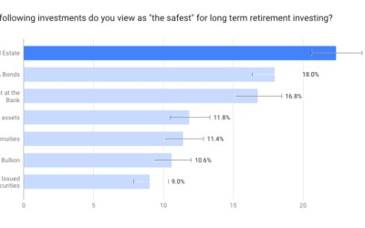 New Survey Highlights Which Investments Americans View As The Safest For Long term Retirement Investing