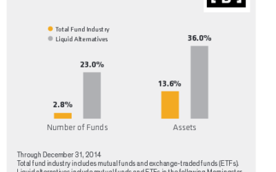 Gain An Edge: Consider Adding 40s Act Funds To Your Portfolio