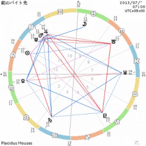 chart_前のバイト先