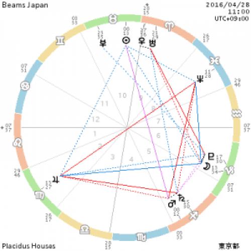 chart_Beams Japan