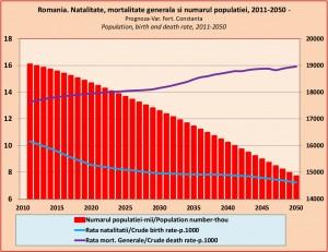 natalitate-mortalitate-populatie