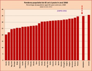 populatia-peste-65-2060