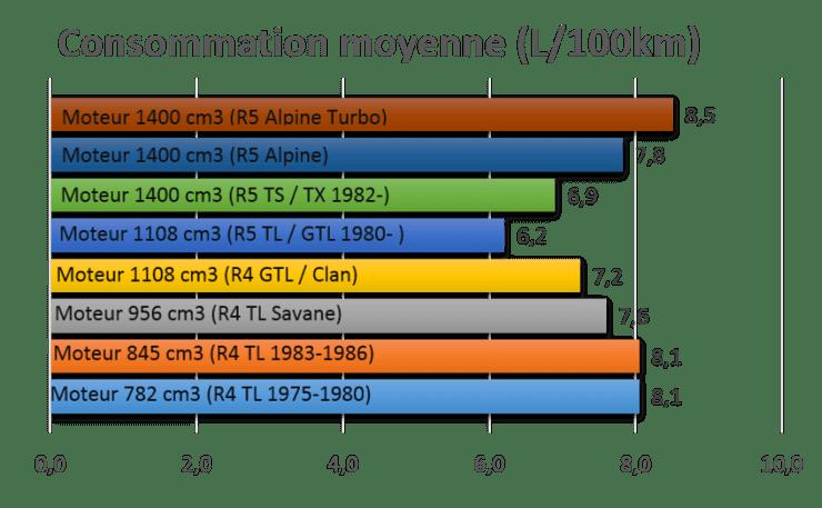 Comparaison de la consommation en L/100km des différentes versions de Renault 4L et R5.