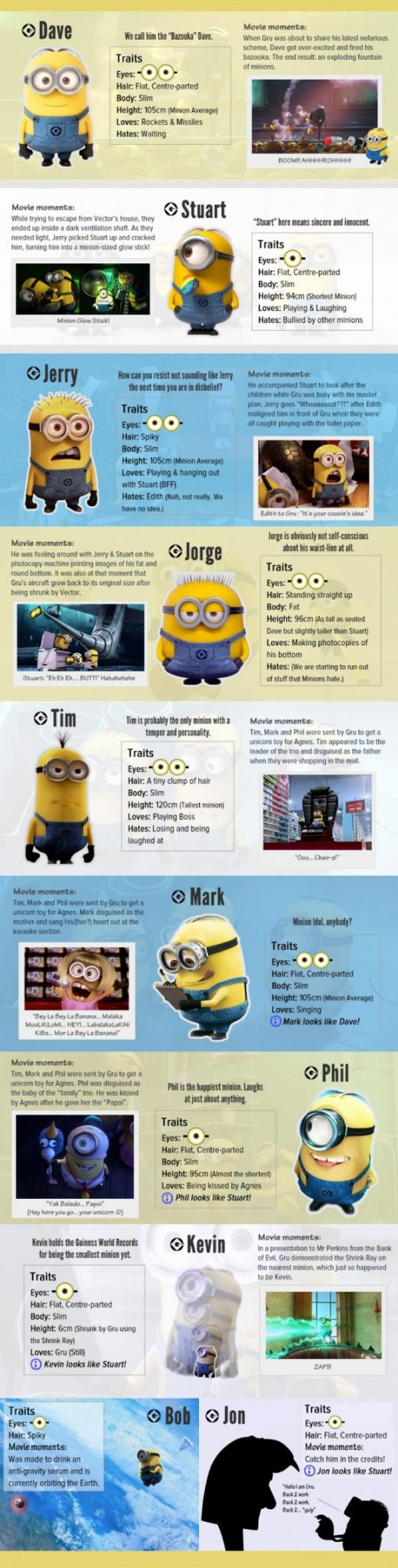 Minion Names Infographic