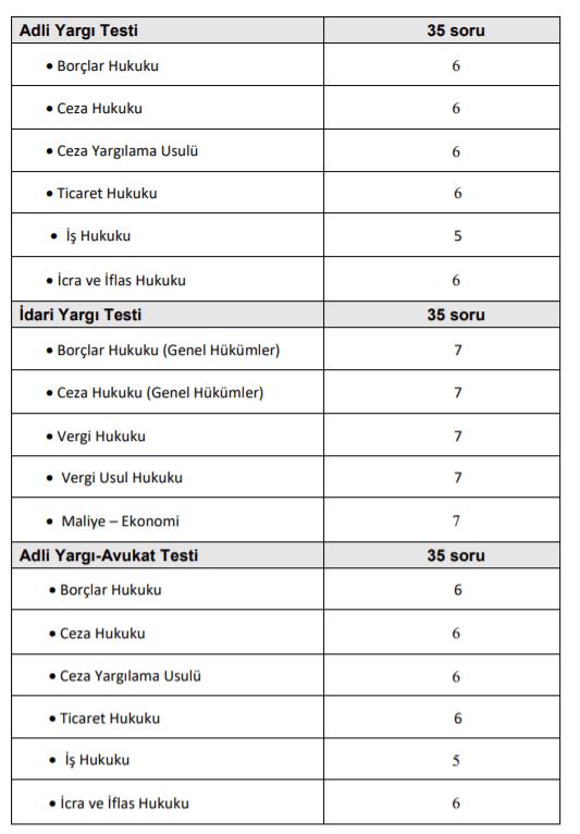 hakimlik savcilik sinavi2 Hakimlik Savcılık Sınavı Soruları ÖSYM (2020-2006)