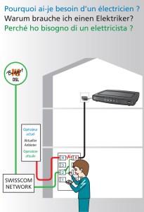 electricien winbox adsl M-budget