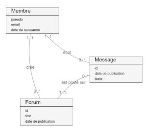 diagramme de classe, concepts métier