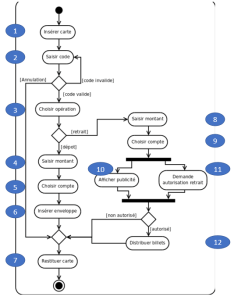 Décrire littérairement un diagramme d'activité