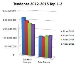 Rassegna Stampa in Italia | tendenza ricavi fra 2012 e 2015 di Eco della Stampa e Data Stampa