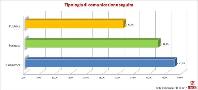 Tipologia di comunicazione seguita