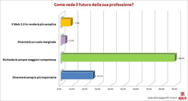 Come vede il futuro della sua professione?