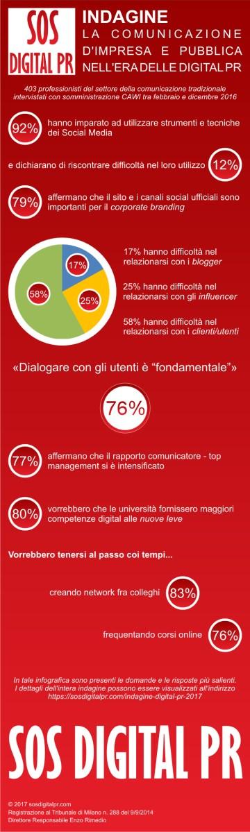 Infografica - Indagine 'La comunicazione nell'era delle Digital PR'