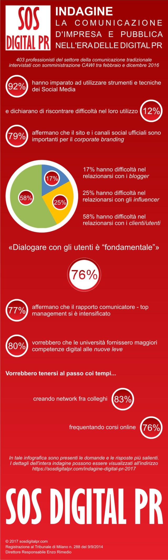 Infografica – Indagine 'La comunicazione nell'era delle Digital PR'
