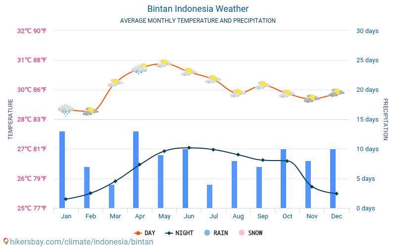 متوسط الطقس بينتانو