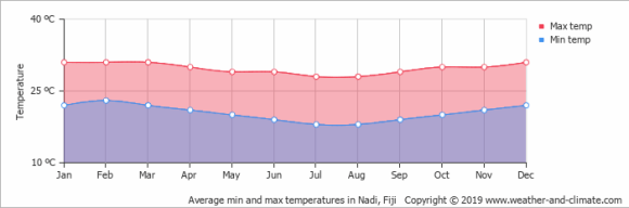 متوسط درجة الحرارة - فيجي - البقاع - الجزيرة - fj